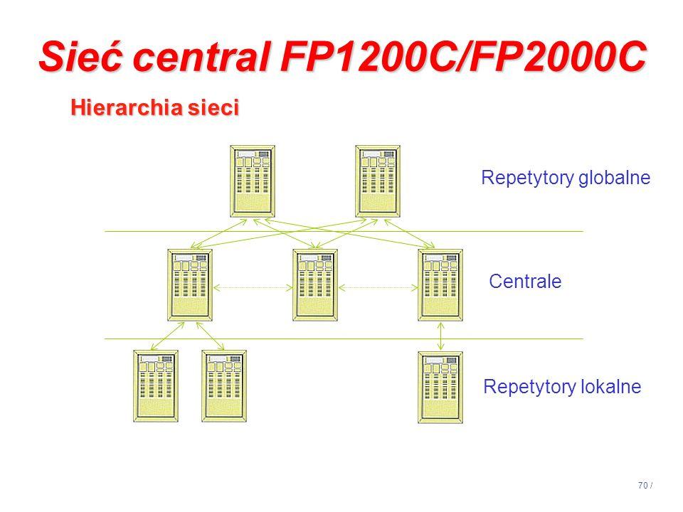 Sieć central FP1200C/FP2000C Hierarchia sieci Repetytory globalne