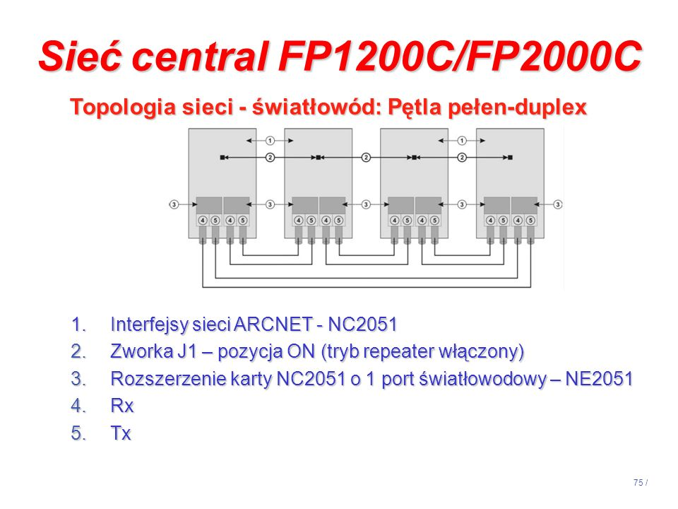 Sieć central FP1200C/FP2000C Topologia sieci - światłowód: Pętla pełen-duplex. Interfejsy sieci ARCNET - NC2051.