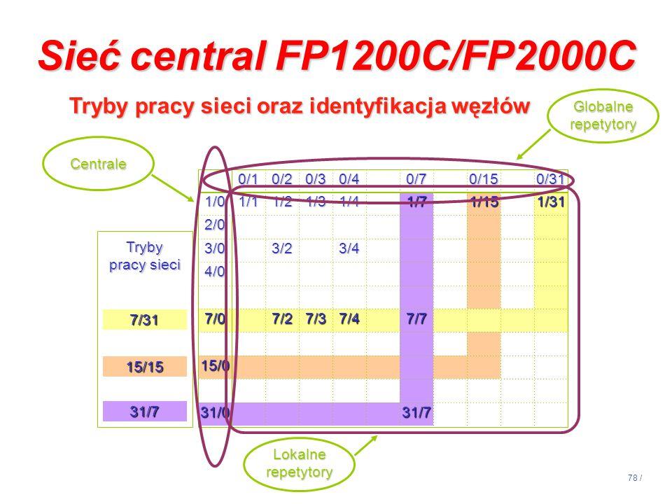 14:13 Sieć central FP1200C/FP2000C. Tryby pracy sieci oraz identyfikacja węzłów. Globalne repetytory.