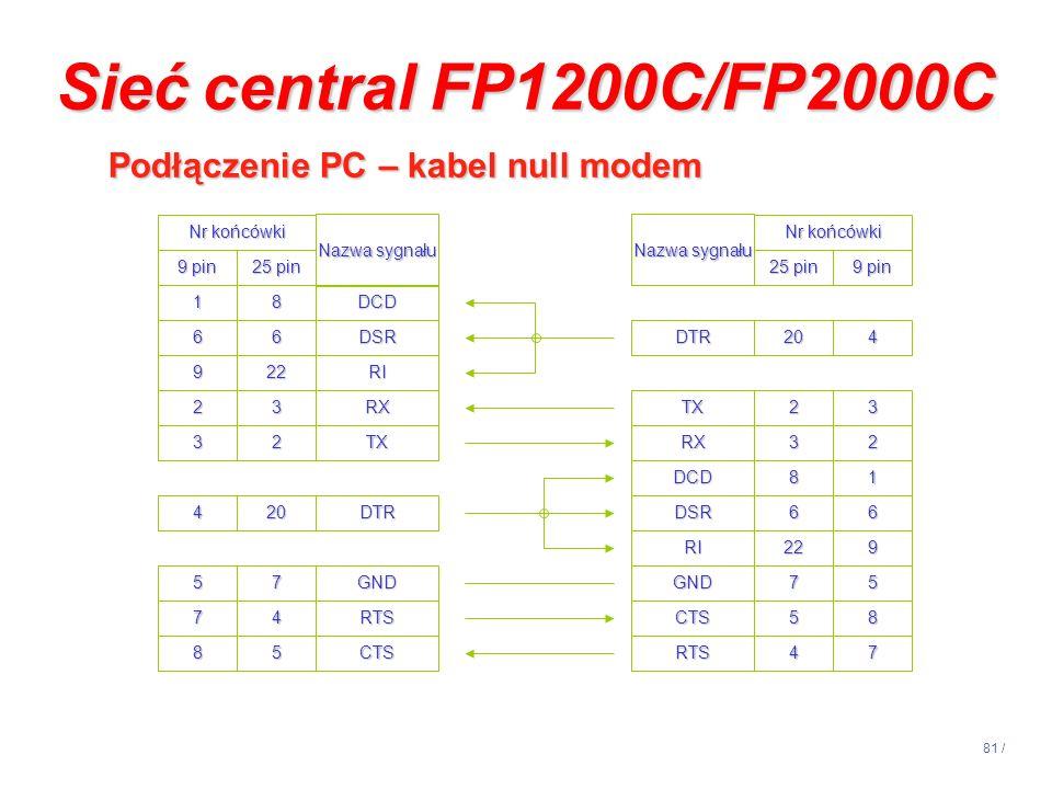 Sieć central FP1200C/FP2000C Podłączenie PC – kabel null modem
