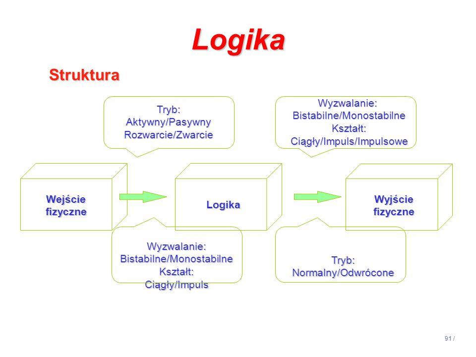 Logika Struktura Wyzwalanie: Bistabilne/Monostabilne Kształt: