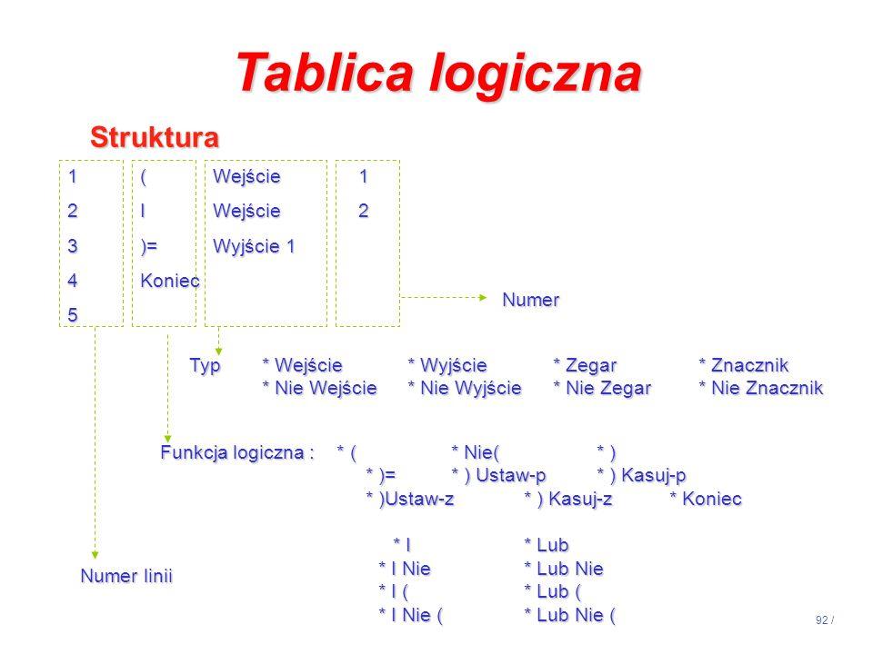 Tablica logiczna Struktura 1 ( Wejście 1 2 I Wejście 2 3 )= Wyjście 1