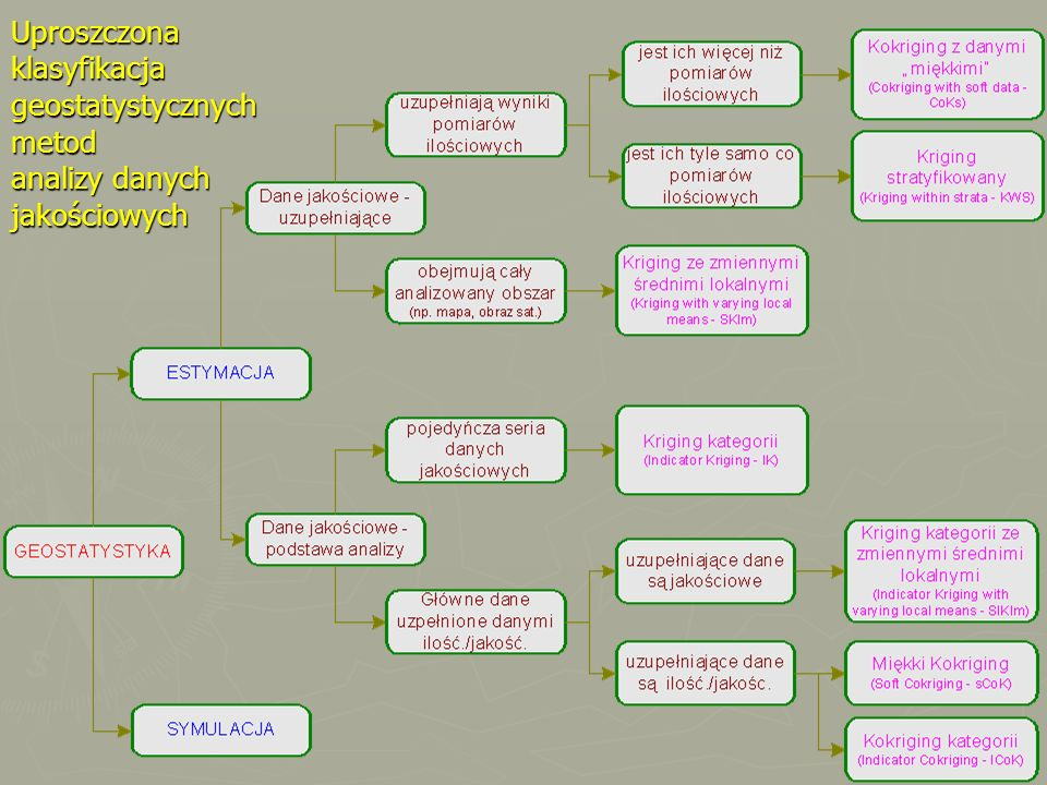Uproszczona klasyfikacja geostatystycznych metod analizy danych jakościowych