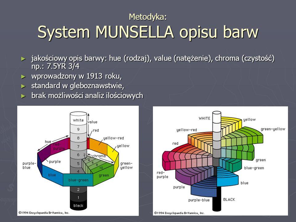 Metodyka: System MUNSELLA opisu barw