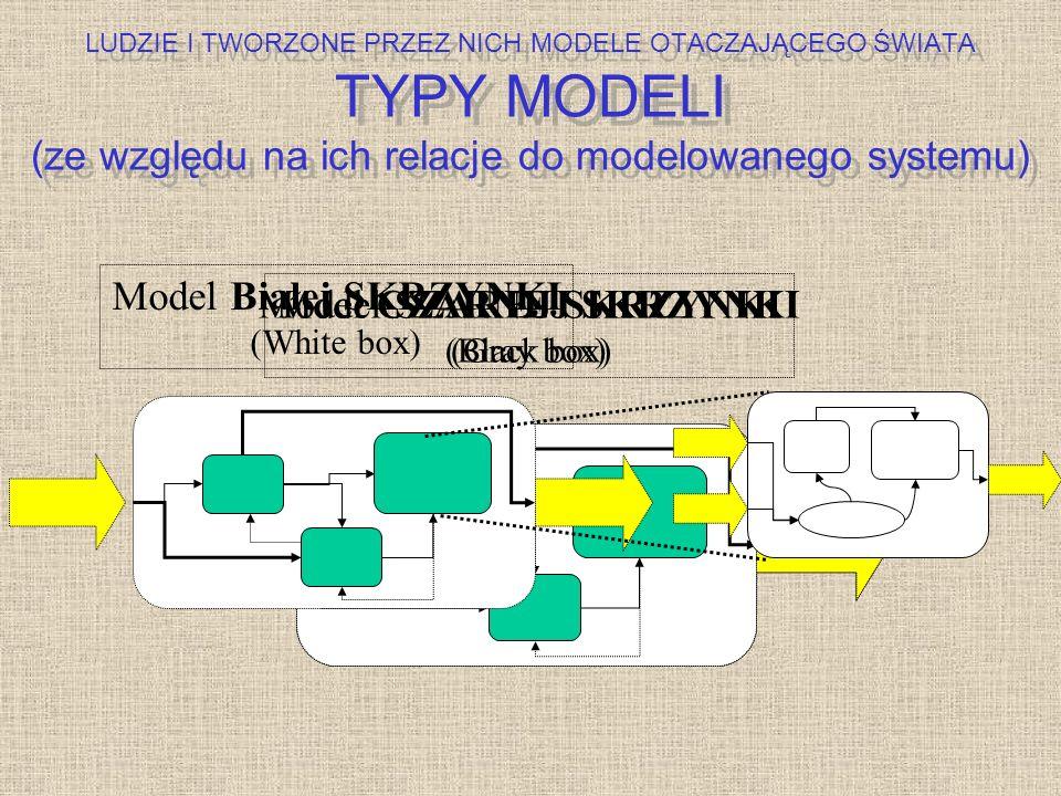 Model CZARNEJ SKRZYNKI