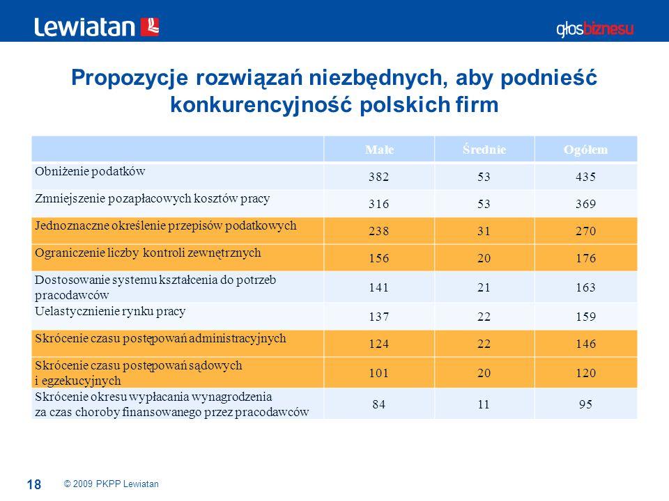 Propozycje rozwiązań niezbędnych, aby podnieść konkurencyjność polskich firm