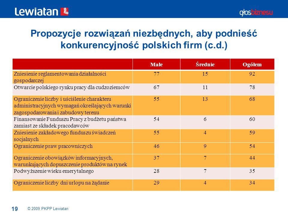 Propozycje rozwiązań niezbędnych, aby podnieść konkurencyjność polskich firm (c.d.)