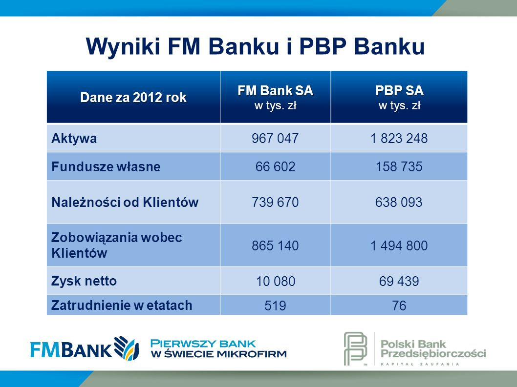 Wyniki FM Banku i PBP Banku