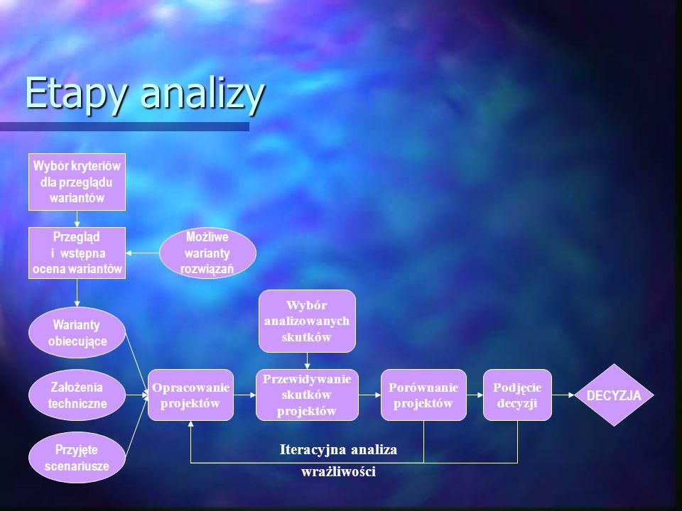 Etapy analizy Iteracyjna analiza wrażliwości DECYZJA Wybór kryteriów
