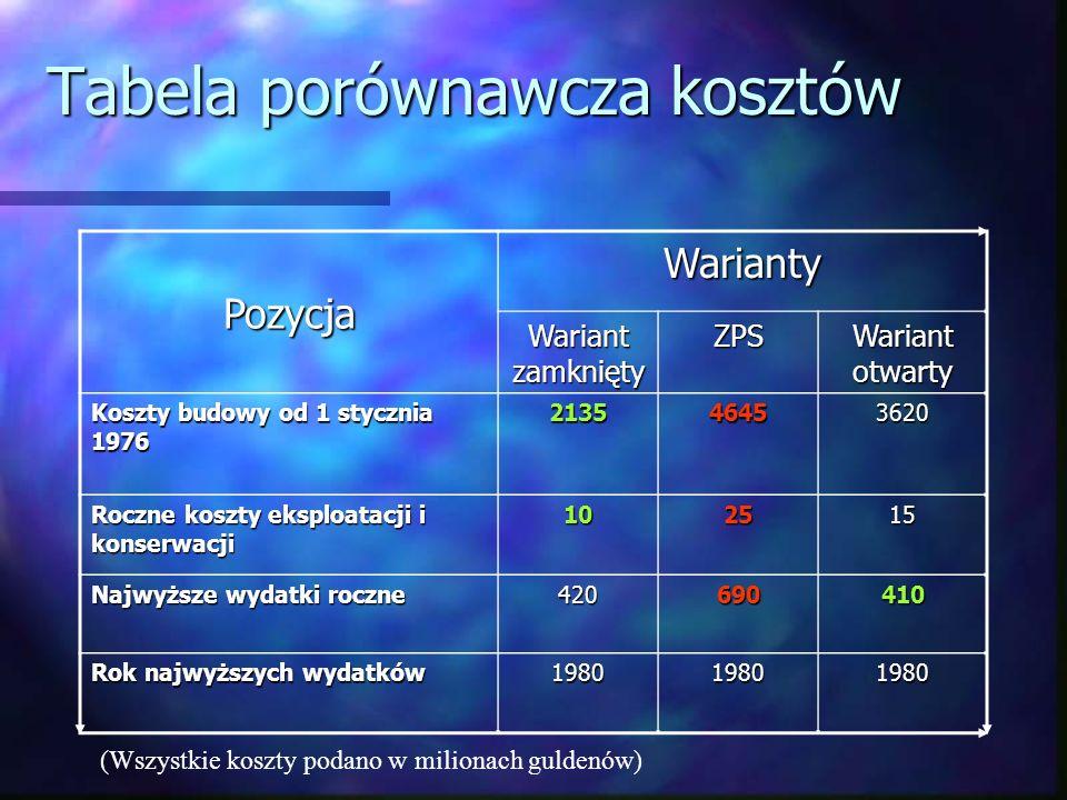 Tabela porównawcza kosztów