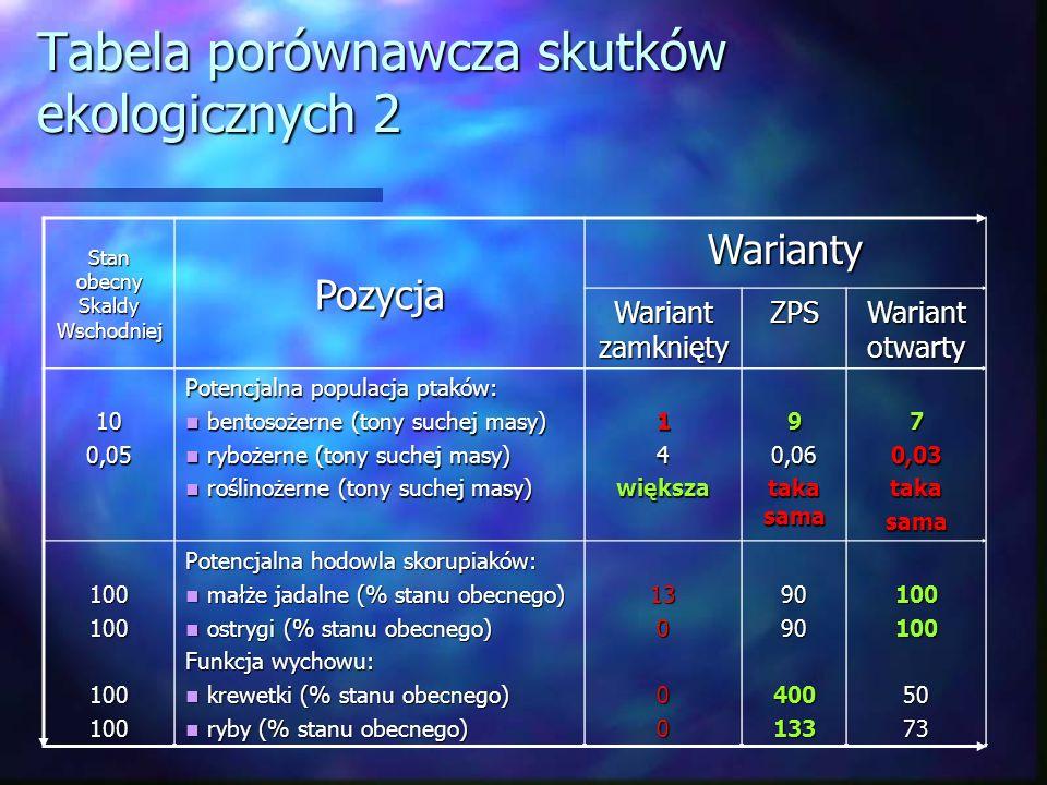 Tabela porównawcza skutków ekologicznych 2