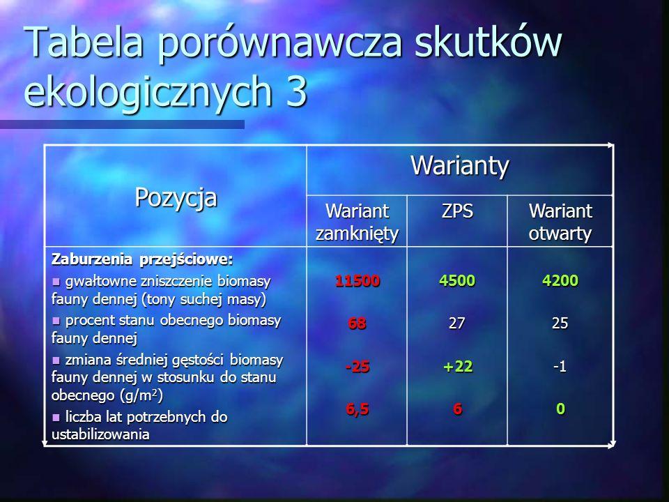 Tabela porównawcza skutków ekologicznych 3