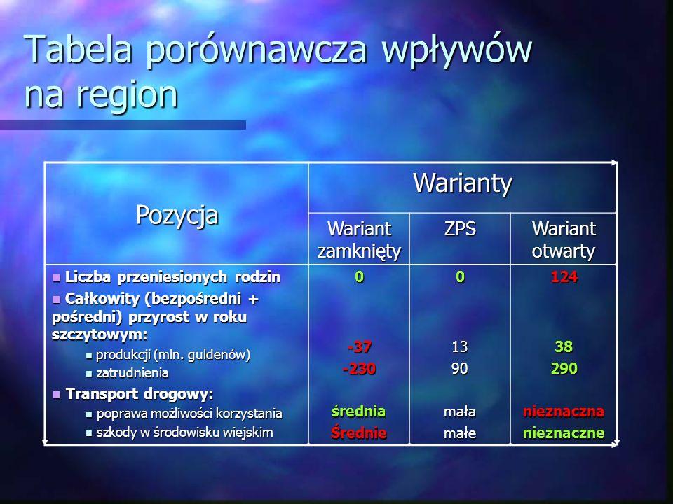 Tabela porównawcza wpływów na region