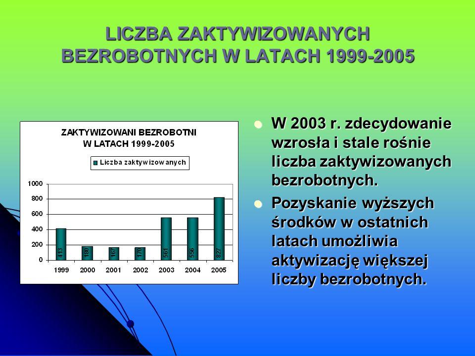 LICZBA ZAKTYWIZOWANYCH BEZROBOTNYCH W LATACH 1999-2005