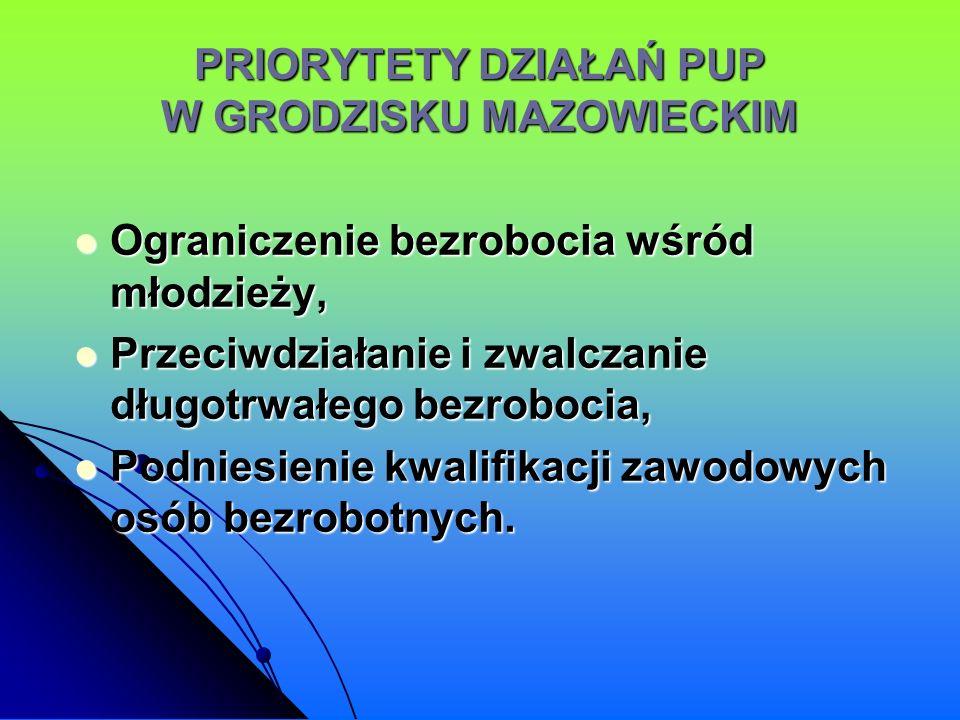 PRIORYTETY DZIAŁAŃ PUP W GRODZISKU MAZOWIECKIM