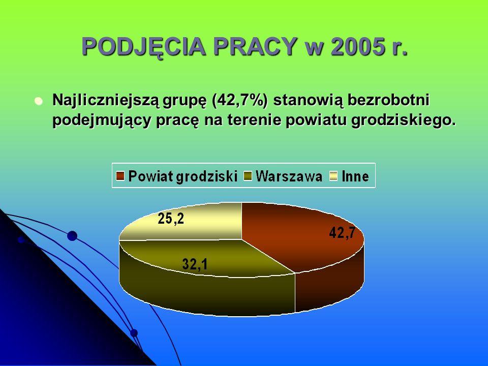 PODJĘCIA PRACY w 2005 r.