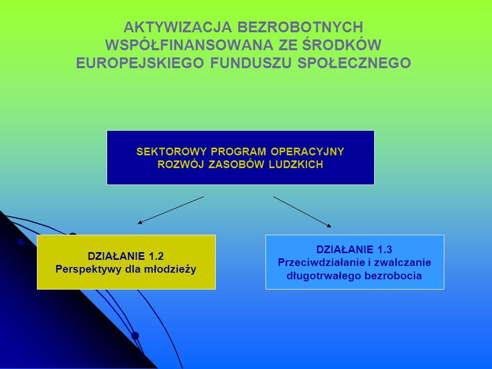 AKTYWIZACJA BEZROBOTNYCH WSPÓŁFINANSOWANA ZE ŚRODKÓW EUROPEJSKIEGO FUNDUSZU SPOŁECZNEGO