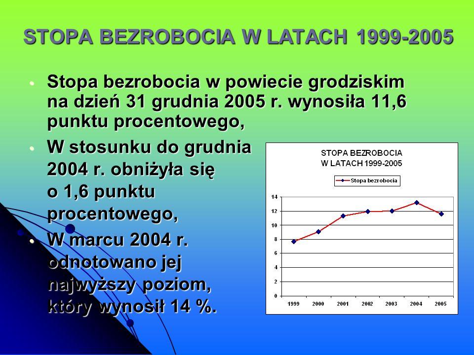 STOPA BEZROBOCIA W LATACH 1999-2005
