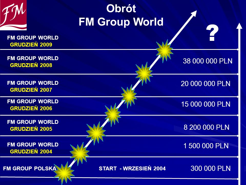 Obrót FM Group World 38 000 000 PLN 20 000 000 PLN 15 000 000 PLN