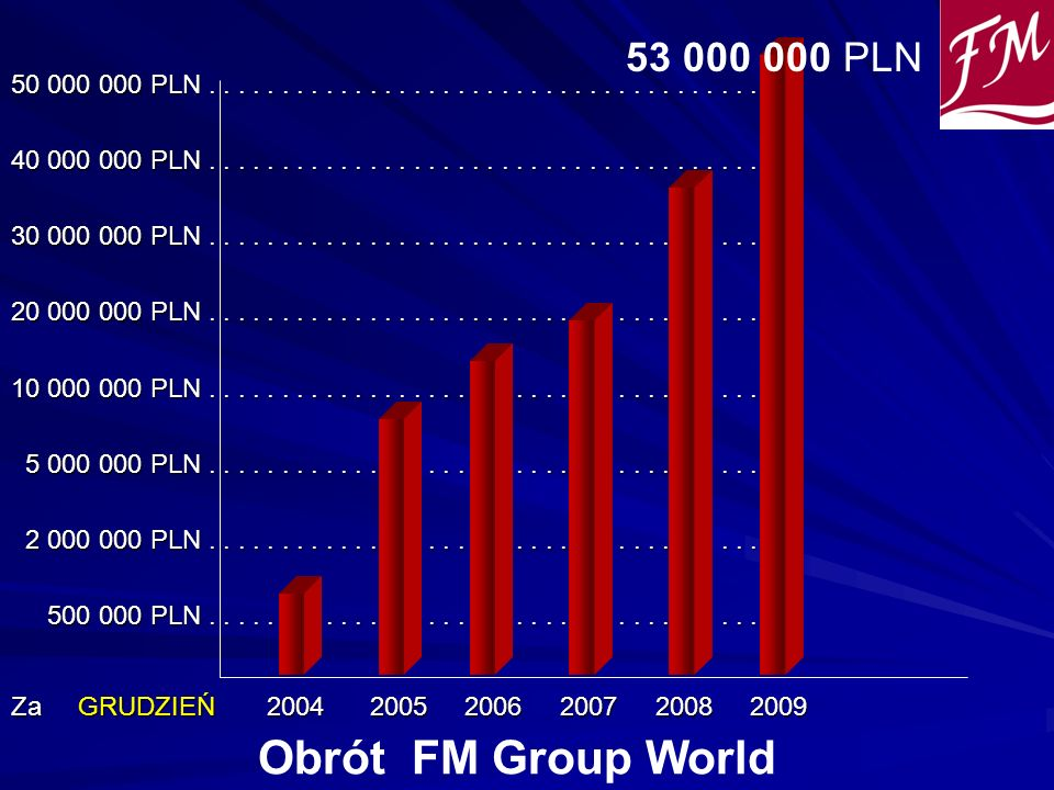Obrót FM Group World 53 000 000 PLN