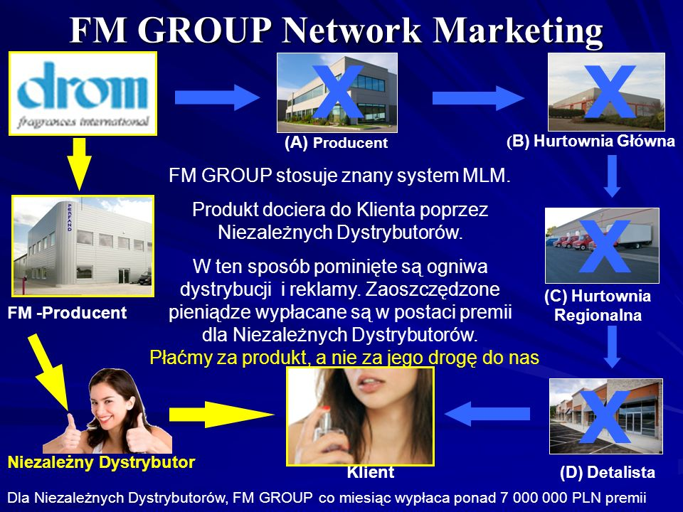 FM GROUP Network Marketing