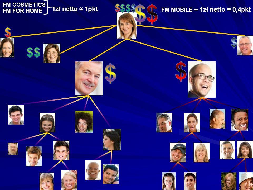 $$ $$ 1zł netto ≈ 1pkt FM COSMETICS FM MOBILE – 1zł netto = 0,4pkt