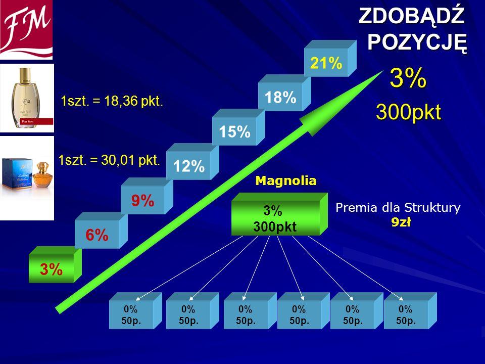 3% ZDOBĄDŹ POZYCJĘ 300pkt 21% 18% 15% 12% 9% 6% 3% 1szt. = 18,36 pkt.