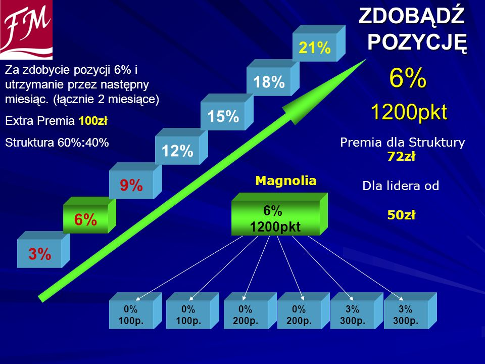 6% ZDOBĄDŹ POZYCJĘ 1200pkt 21% 18% 15% 12% 9% 6% 3% 6% 1200pkt