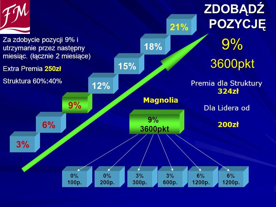 9% ZDOBĄDŹ POZYCJĘ 3600pkt 21% 18% 15% 12% 9% 6% 3% 9% 3600pkt