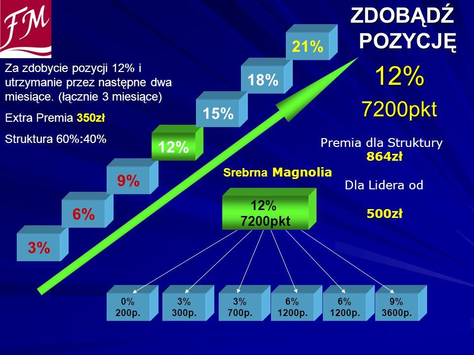 12% ZDOBĄDŹ POZYCJĘ 7200pkt 21% 18% 15% 12% 9% 6% 3% 12% 7200pkt