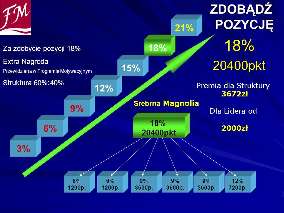 18% ZDOBĄDŹ POZYCJĘ 20400pkt 21% 18% 15% 12% 9% 6% 3% 18% 20400pkt