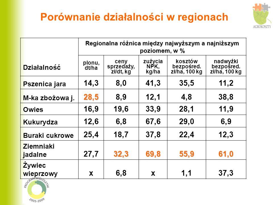 Porównanie działalności w regionach