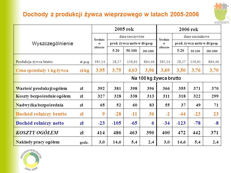 Dochody z produkcji żywca wieprzowego w latach 2005-2006