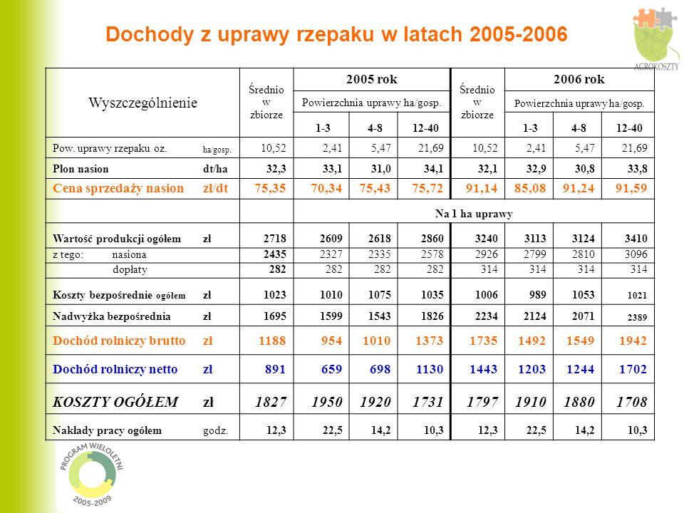 Dochody z uprawy rzepaku w latach 2005-2006