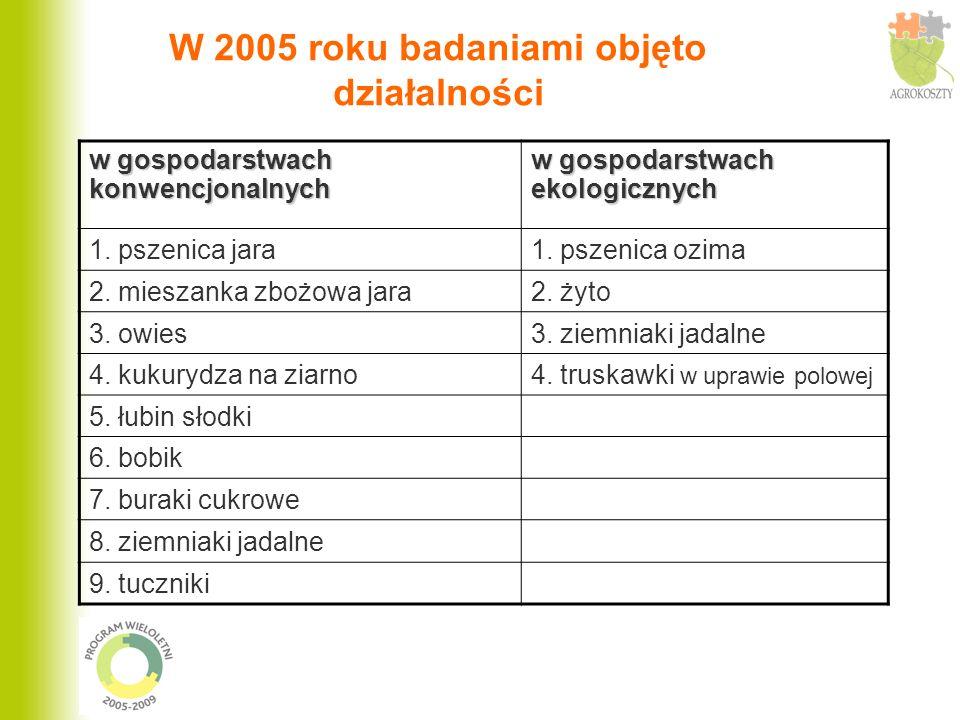 W 2005 roku badaniami objęto działalności