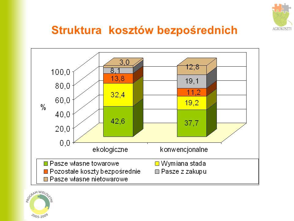 Struktura kosztów bezpośrednich
