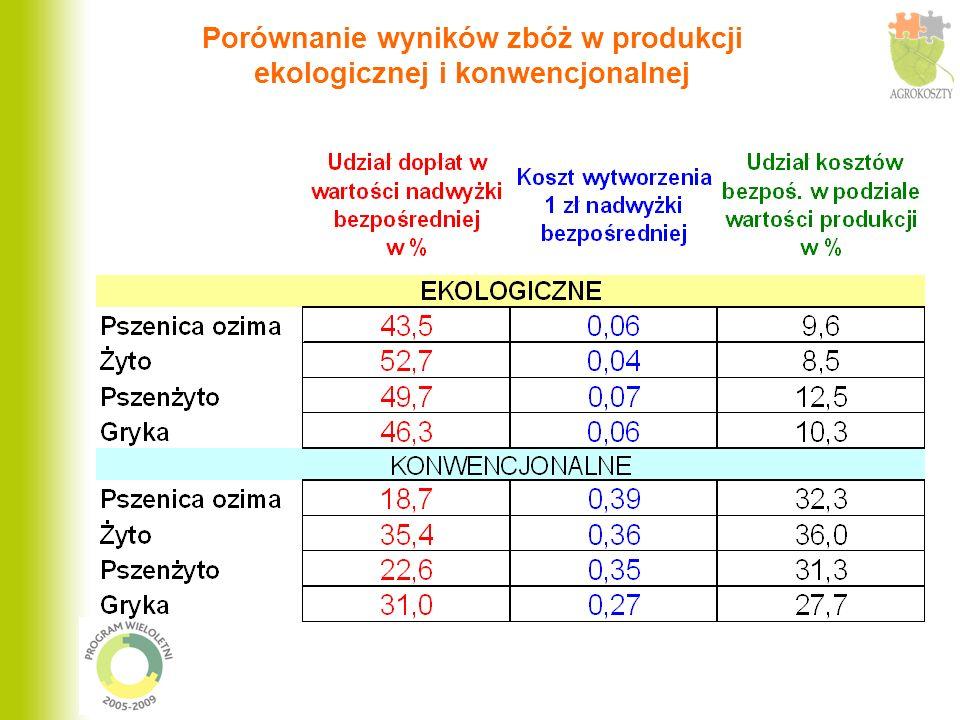 Porównanie wyników zbóż w produkcji ekologicznej i konwencjonalnej