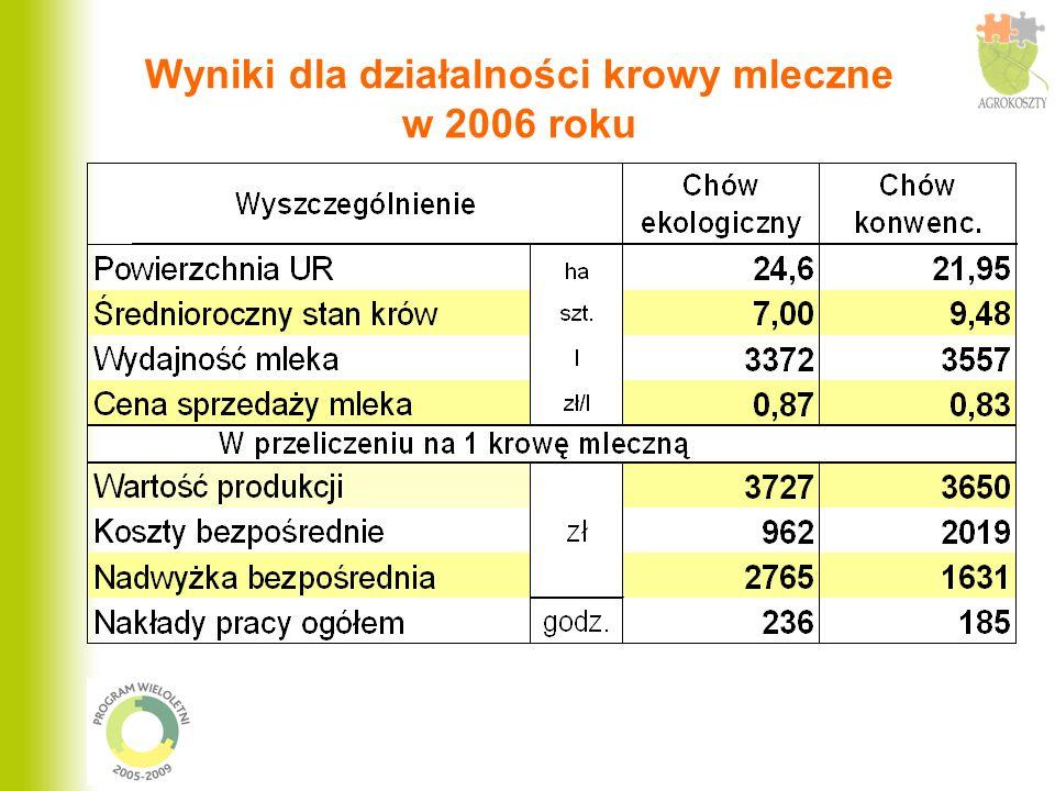 Wyniki dla działalności krowy mleczne w 2006 roku