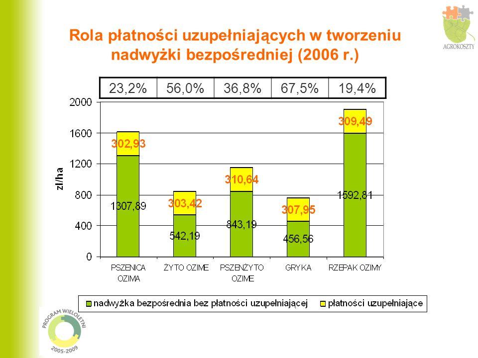 Rola płatności uzupełniających w tworzeniu nadwyżki bezpośredniej (2006 r.)