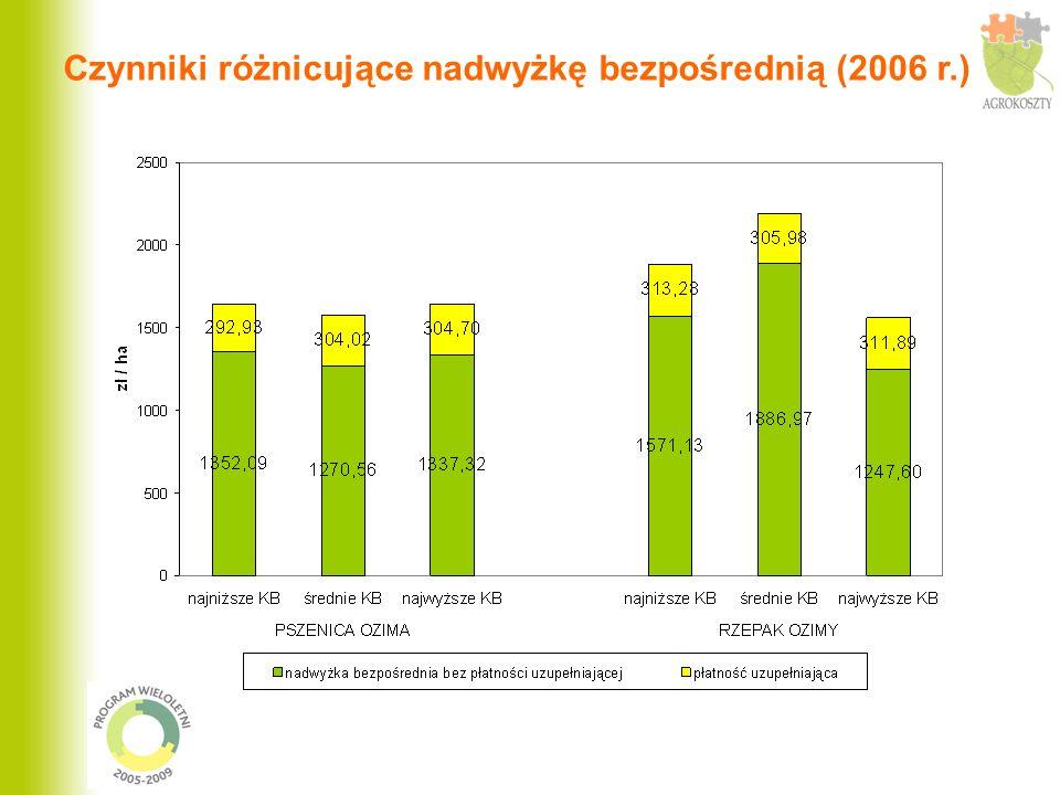 Czynniki różnicujące nadwyżkę bezpośrednią (2006 r.)
