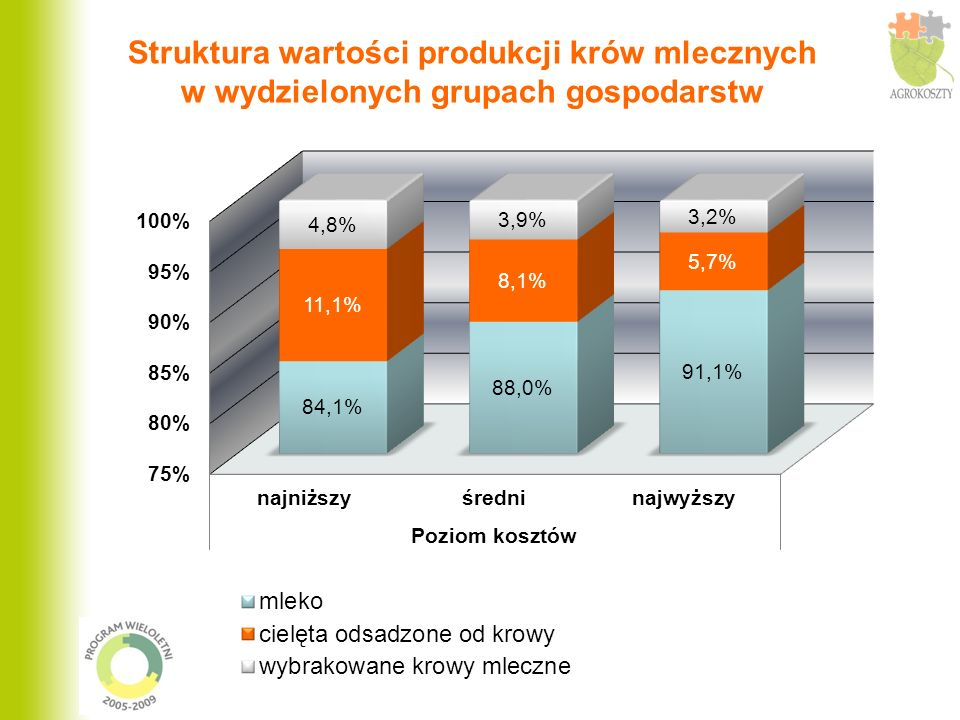 Struktura wartości produkcji krów mlecznych w wydzielonych grupach gospodarstw
