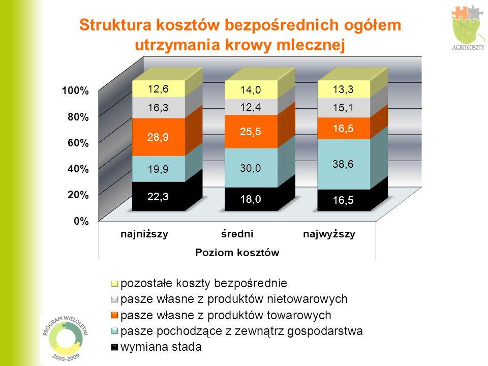 Struktura kosztów bezpośrednich ogółem utrzymania krowy mlecznej