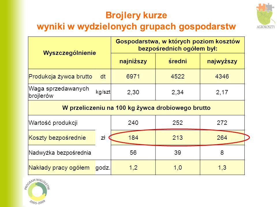 Brojlery kurze wyniki w wydzielonych grupach gospodarstw