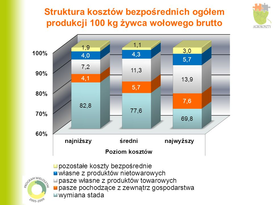 Struktura kosztów bezpośrednich ogółem produkcji 100 kg żywca wołowego brutto