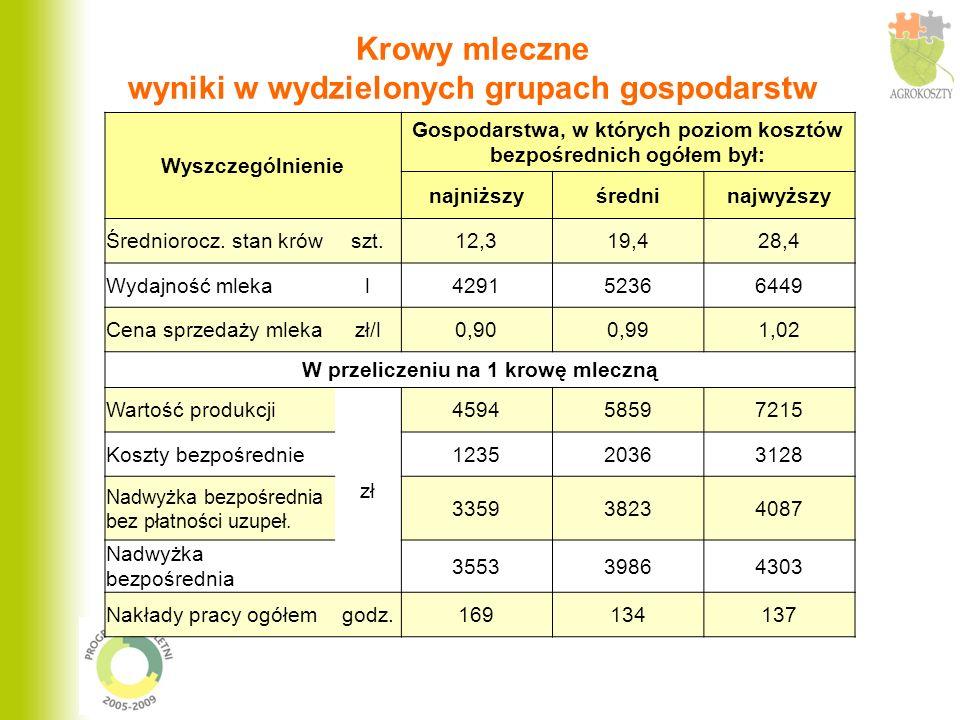 Krowy mleczne wyniki w wydzielonych grupach gospodarstw