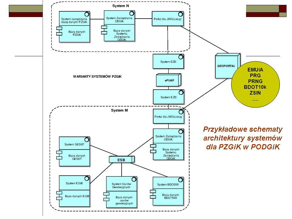 Przykładowe schematy architektury systemów
