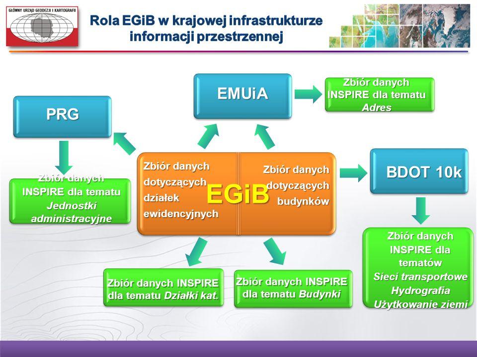 Rola EGiB w krajowej infrastrukturze informacji przestrzennej