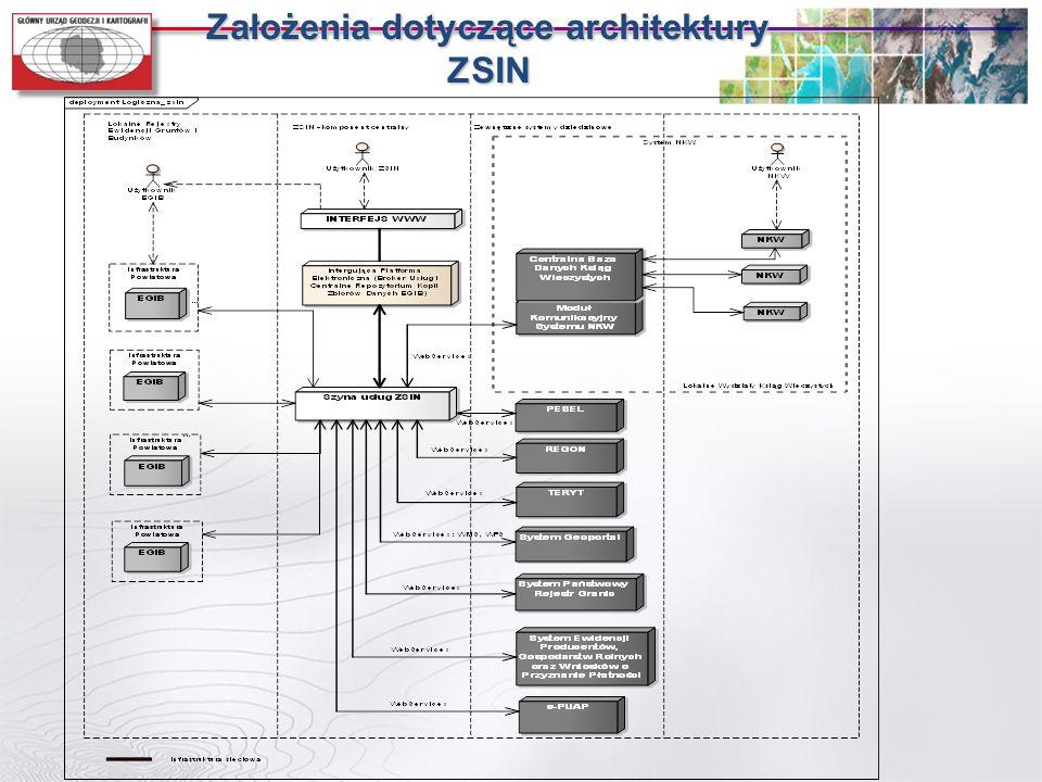 Założenia dotyczące architektury ZSIN