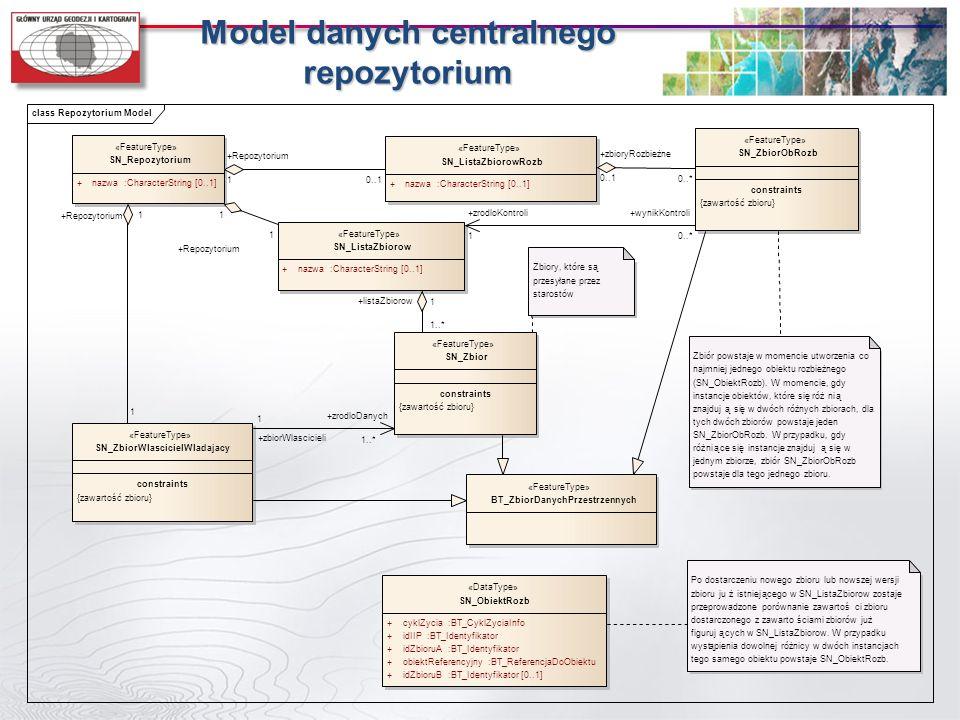 Model danych centralnego repozytorium