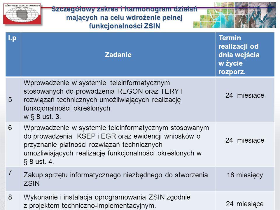 Szczegółowy zakres i harmonogram działań mających na celu wdrożenie pełnej funkcjonalności ZSIN